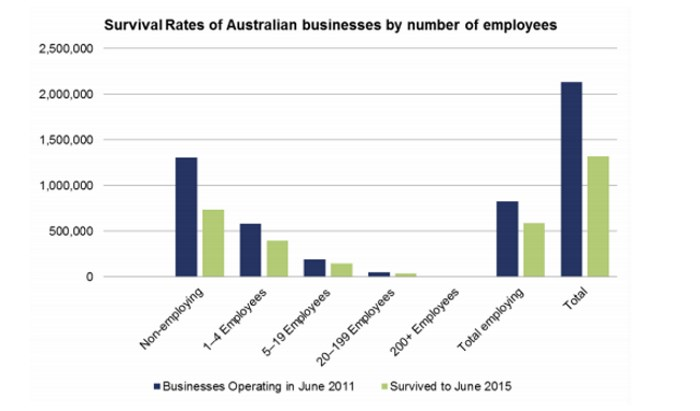 Survival Rates of Australian businesses by number of employees