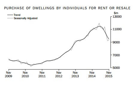Purchase of dwellings by individuals for rent resale