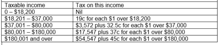 tax-rates
