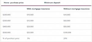 minimum-purchase-price-home