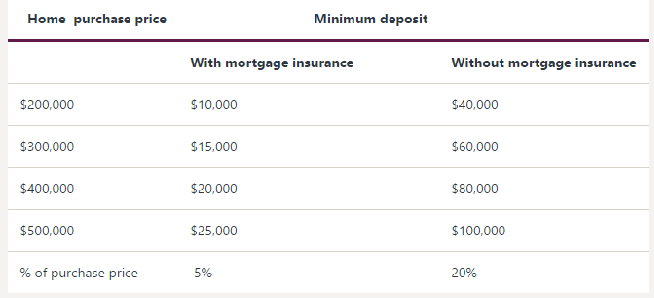 How much deposit do you need