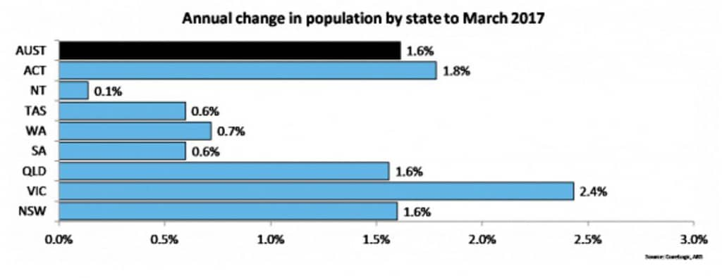 Change In Population 1024x395