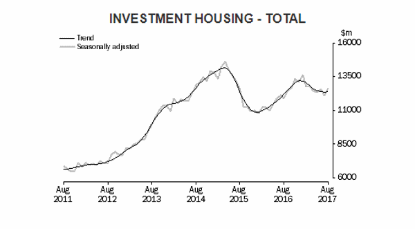 slowdown of investment lending