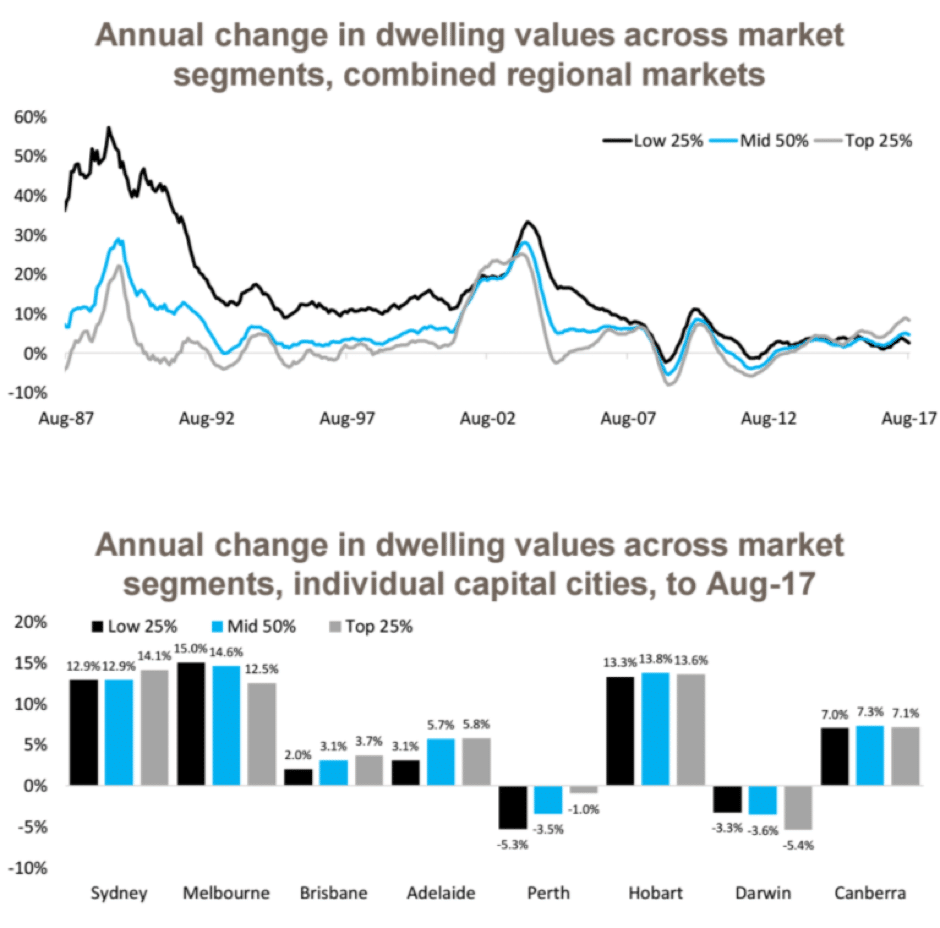 Annual change in dwelling values