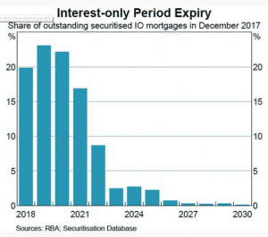 Interest Only Period Expiry