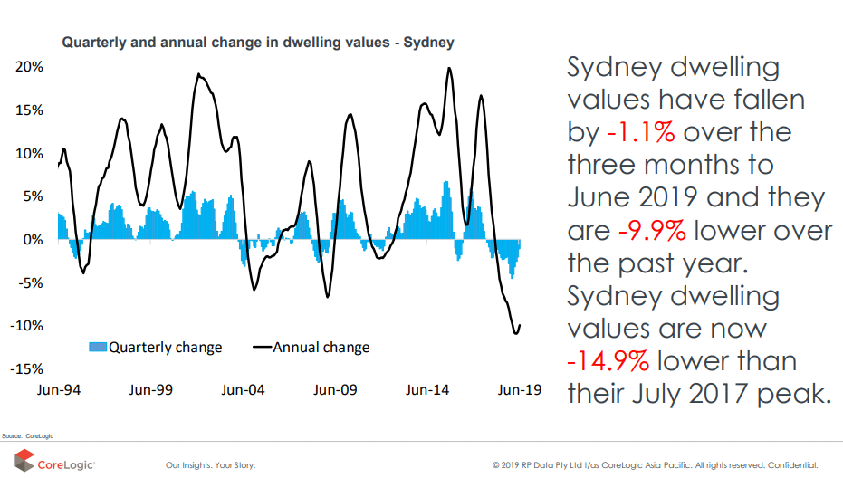 The Annual Change In Dwelling Sydney