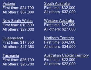 Australia Prices