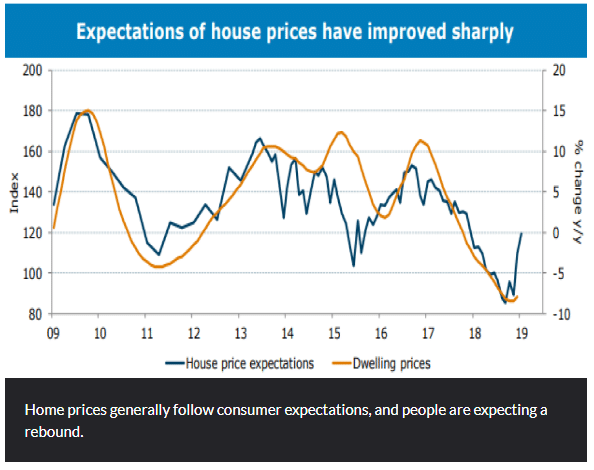 Expectations Of House Prices