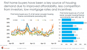 First Home Buyers Have Been A Key Source