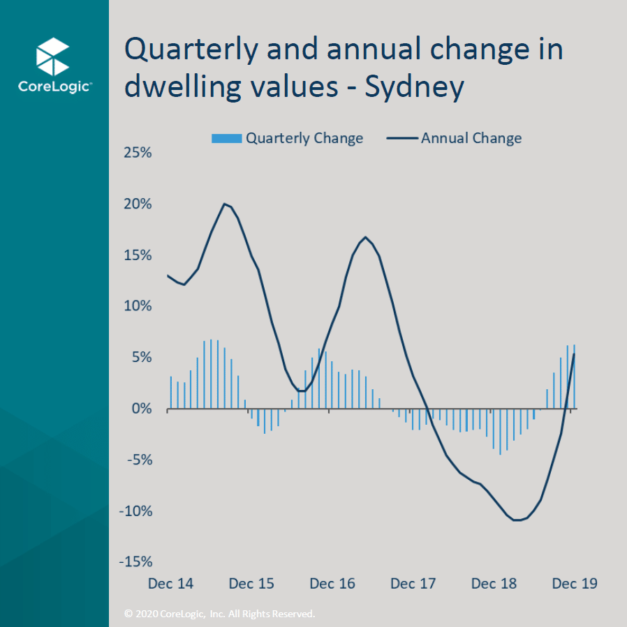 A1 Quarterly Change Sydney