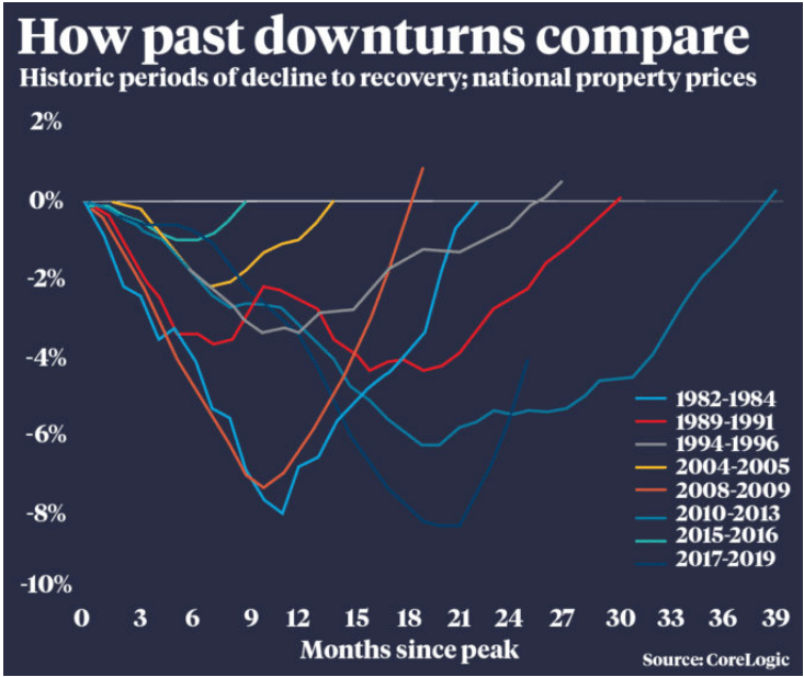A4 Downturns Compare