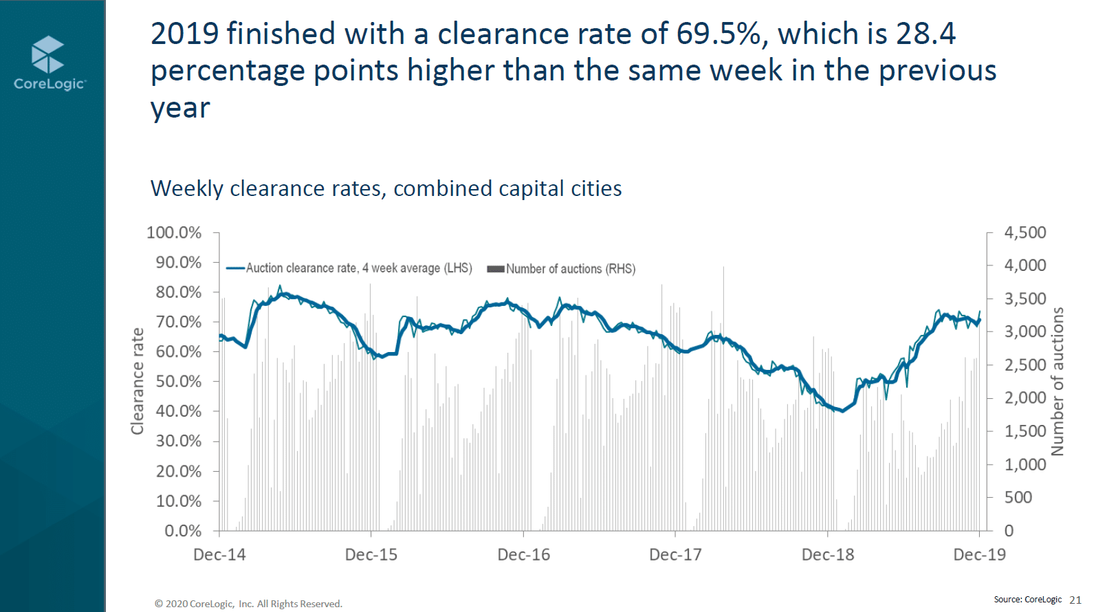 A5 Clearance Rates