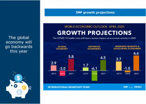 Covid19 Imf Growth Projections