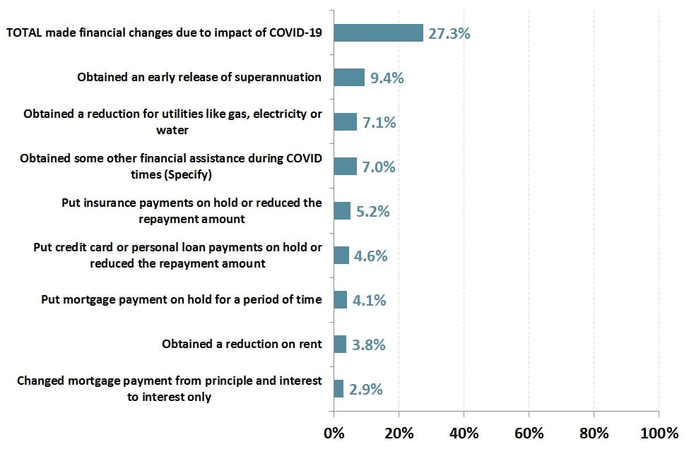 % of Australians who have made financial changes due to the impact of COVID-19