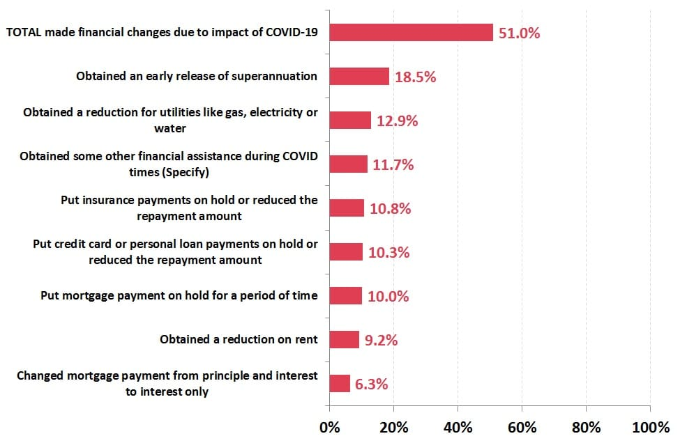 % of Australians who have had a negative employment change who have made financial changes due to impact of COVID-19