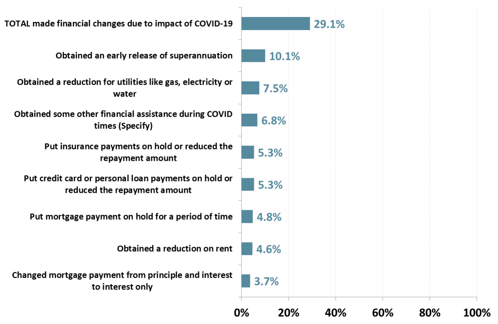 % of Australians in Capital Cities who have made financial changes due to COVID-19