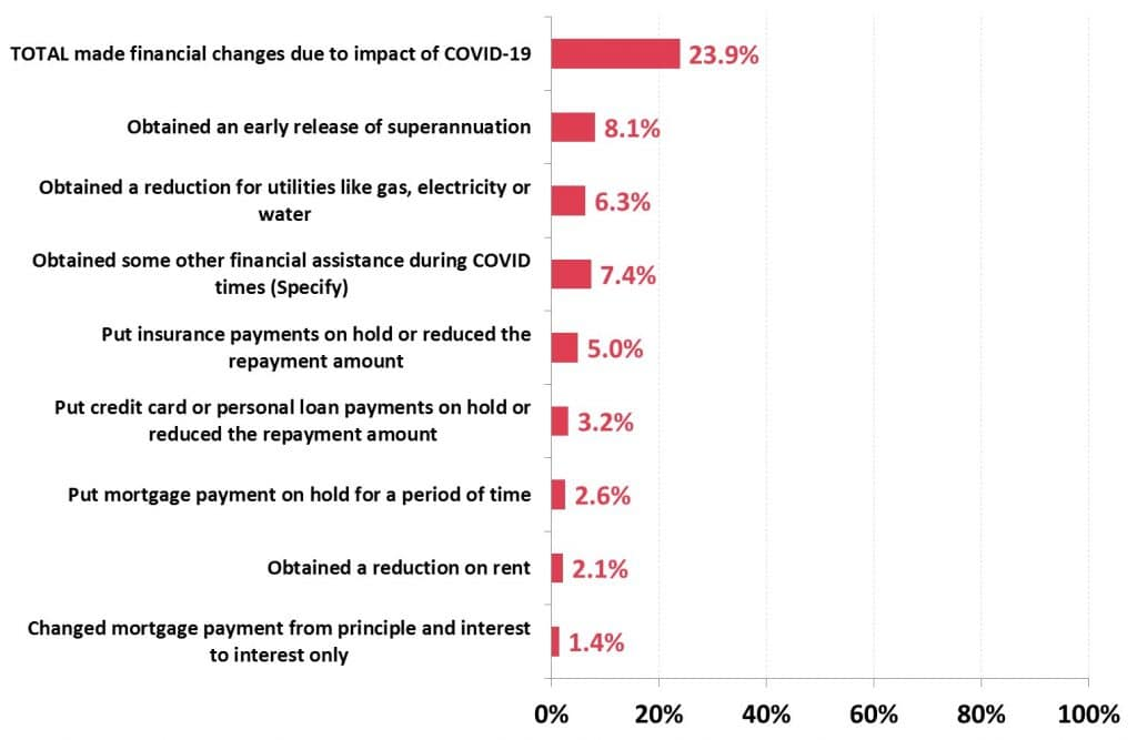 % of Australians in Country Areas who have made financial changes due to COVID-19