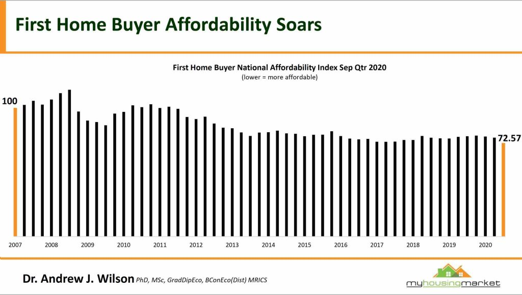 First Home Buyer Affordability