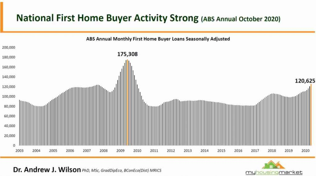 National First Home Buyer Activity