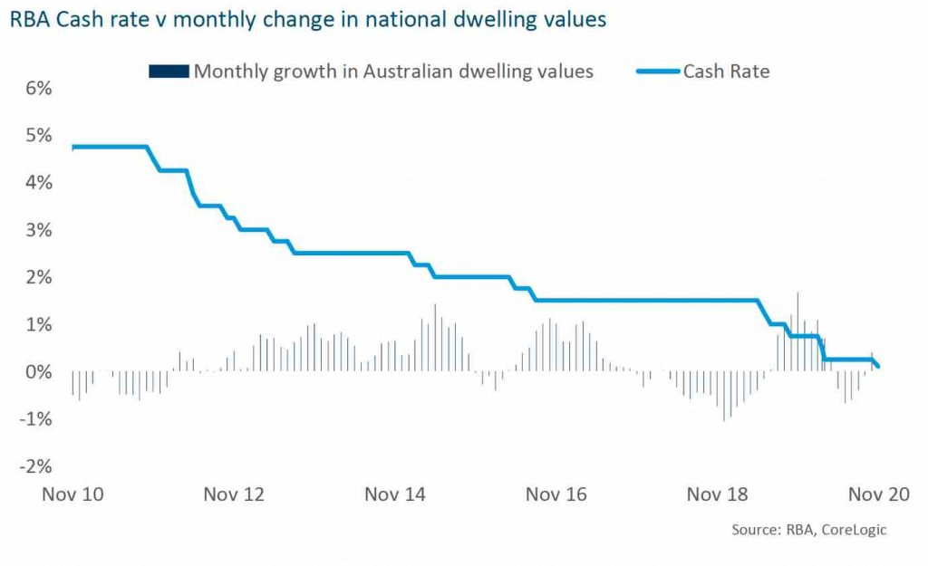 RBA Cash Rate vs Monthly change in national dwelling values