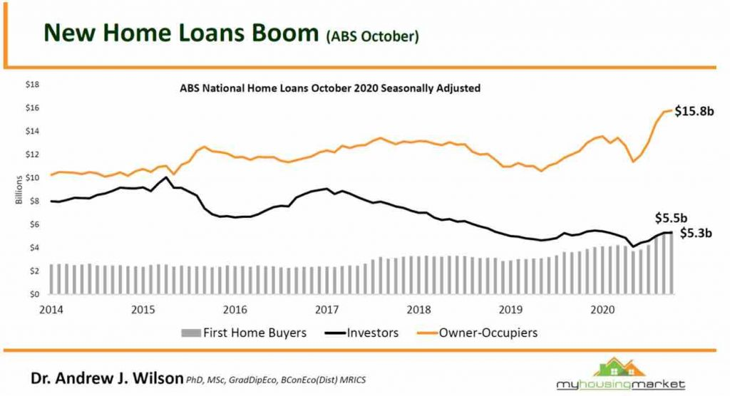 New Home Loans Boom