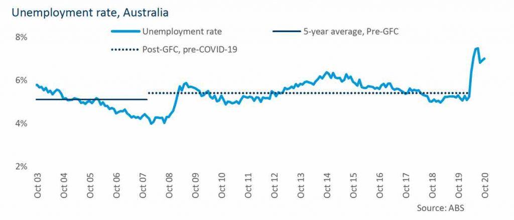 Unemployment Rate Australia
