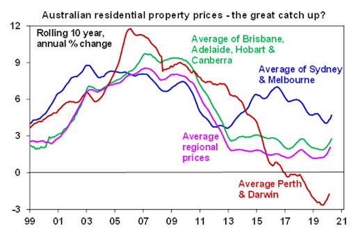 Graph of Australian Residential Prices Growth