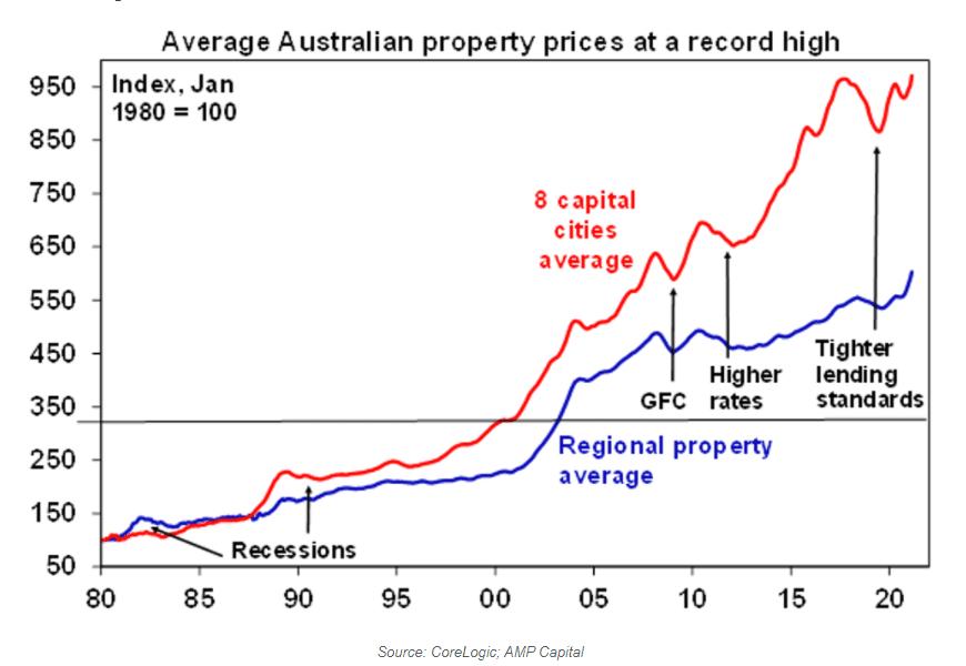 Graph of Avg Australian Property Price