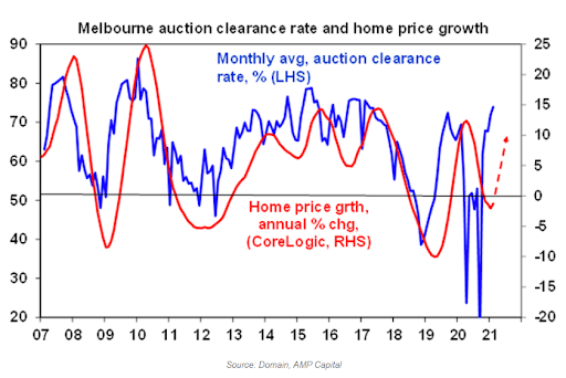 Graph of Melbourne Auction Clearance Rate and Home Price Growth