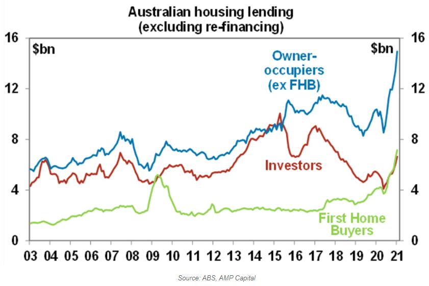 Graph of Australian Housing lending