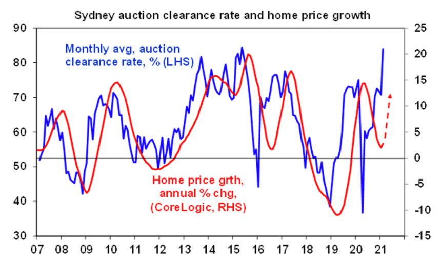 Graph of Sydney Auction Clearance Rate and Home Growth