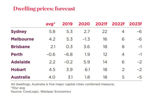 Dwelling Prices Forecast