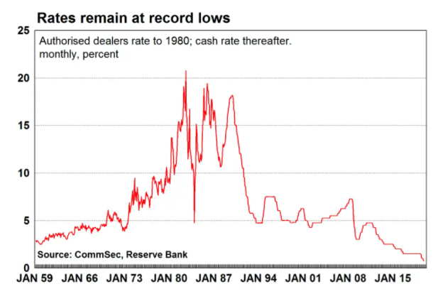 Record low housing rates