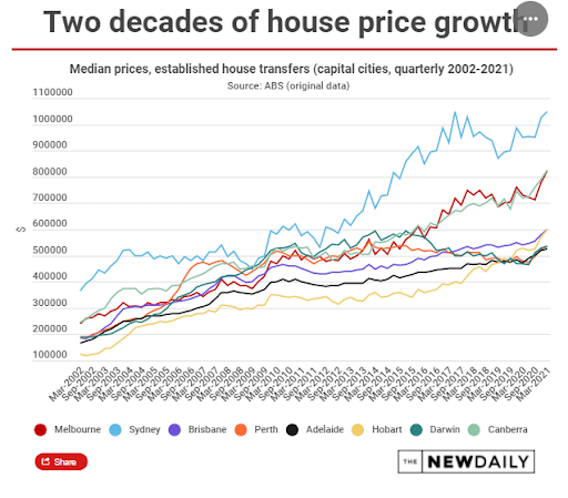 Two Decades of House Price Growth
