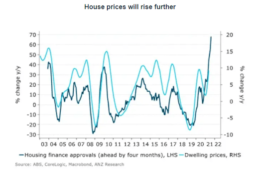 house prices set to increase