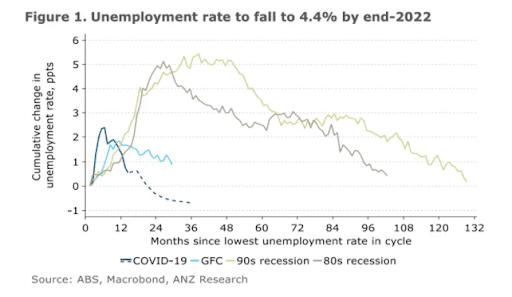 Unemployed rates to decrease