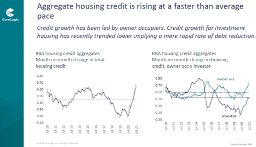 Aggregate Housing Credit Growth