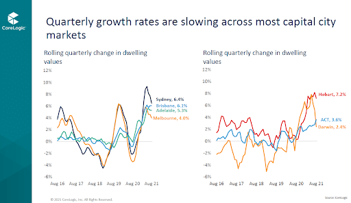 Quarterly growth rates graph