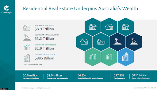 Residential real estate infographic